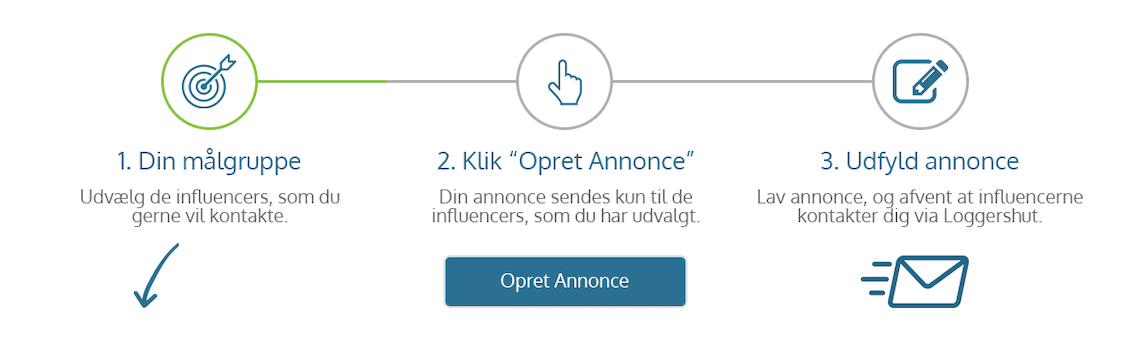 Influencer marketing Danmark
